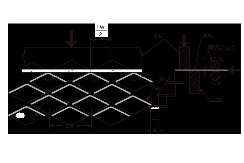 エキスパンドメタル製造方法